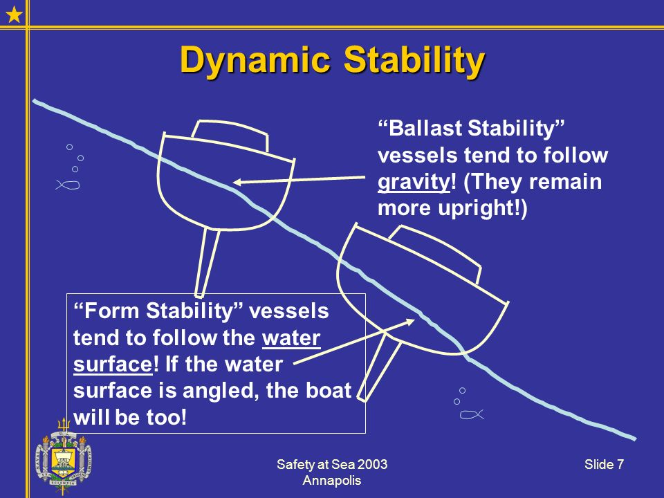 Safety at Sea 2003 Annapolis Slide 7 Dynamic Stability Ballast Stability vessels tend to follow gravity! (They remain more upright!) Form Stability ve