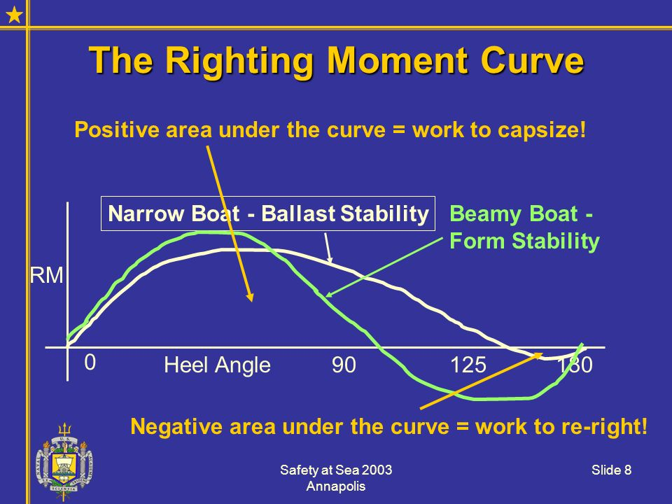 Safety at Sea 2003 Annapolis Slide 8 The Righting Moment Curve RM Heel Angle 0 90180125 Narrow Boat - Ballast Stability Beamy Boat - Form Stability Po