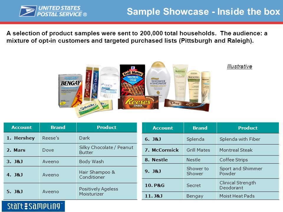 Sample Showcase - Inside the box AccountBrandProduct 6. J&JSplendaSplenda with Fiber 7.McCormickGrill MatesMontreal Steak 8.NestleNestleCoffee Strips