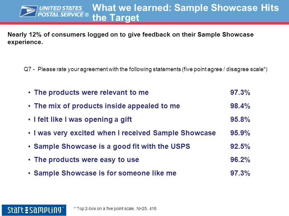 What we learned: Sample Showcase Hits the Target Nearly 12% of consumers logged on to give feedback on their Sample Showcase experience. The products