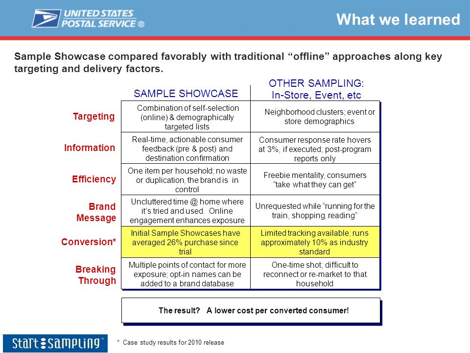 What we learned Sample Showcase compared favorably with traditional offline approaches along key targeting and delivery factors. Initial Sample Showca