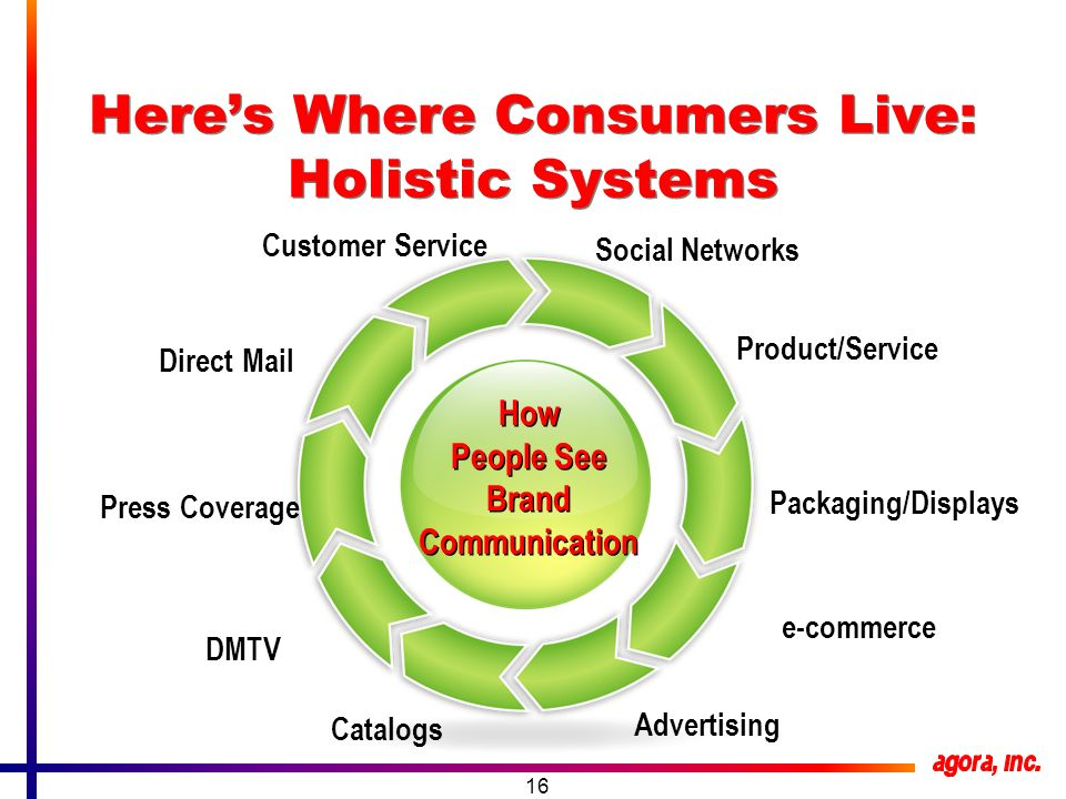 16 Heres Where Consumers Live: Holistic Systems Product/Service Social Networks e-commerce Advertising Catalogs DMTV Direct Mail Customer Service How People See Brand Communication How People See Brand Communication Press Coverage Packaging/Displays