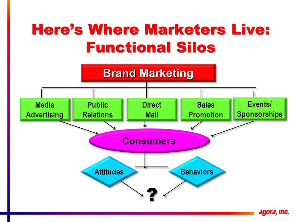 Heres Where Marketers Live: Functional Silos Brand Marketing Sales Promotion Sales Promotion Events/ Sponsorships Events/ Sponsorships Direct Mail Direct Mail Public Relations Public Relations Media Advertising Media Advertising Consumers Attitudes Behaviors .
