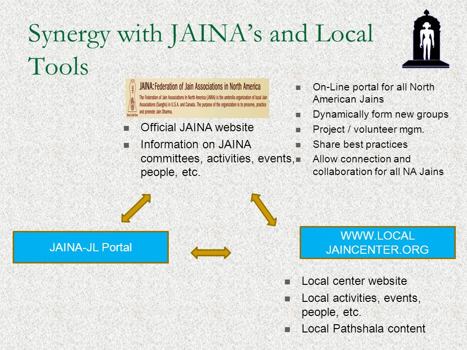 Synergy with JAINAs and Local Tools Official JAINA website Information on JAINA committees, activities, events, people, etc. WWW.LOCAL JAINCENTER.ORG