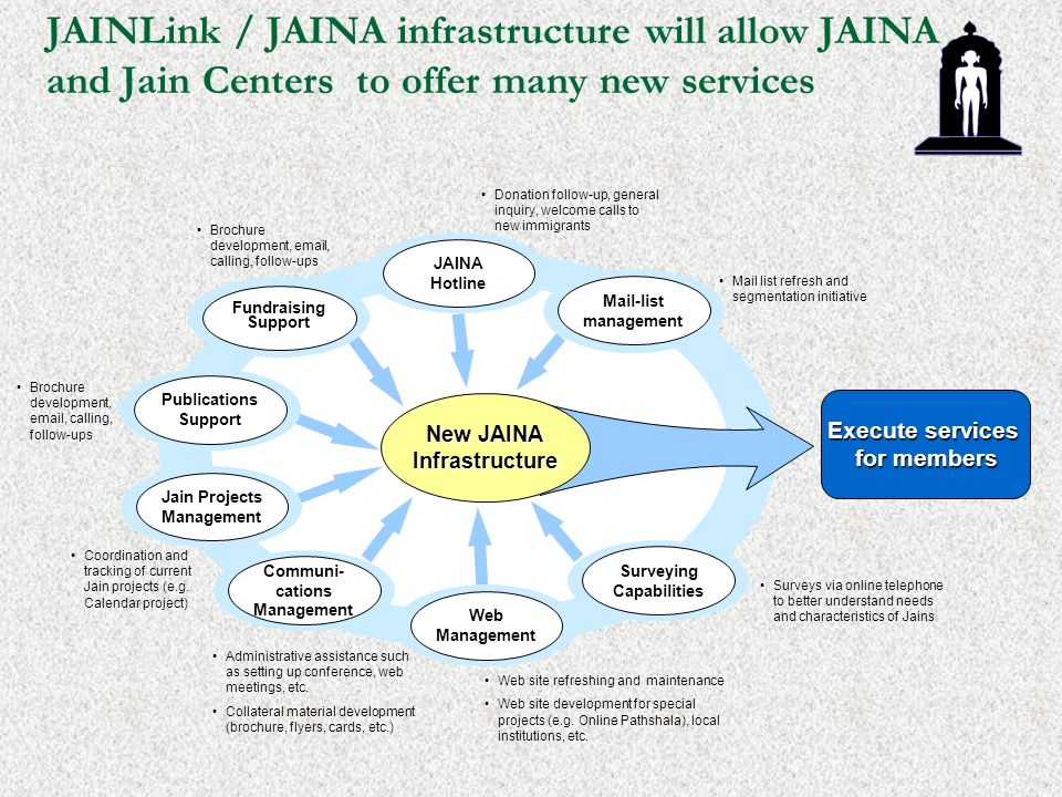 JAINLink / JAINA infrastructure will allow JAINA and Jain Centers to offer many new services New JAINA Infrastructure Fundraising Support Publications