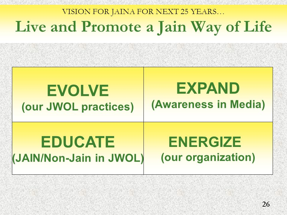 26 VISION FOR JAINA FOR NEXT 25 YEARS… Live and Promote a Jain Way of Life EXPAND (Awareness in Media) EVOLVE (our JWOL practices) ENERGIZE (our organ