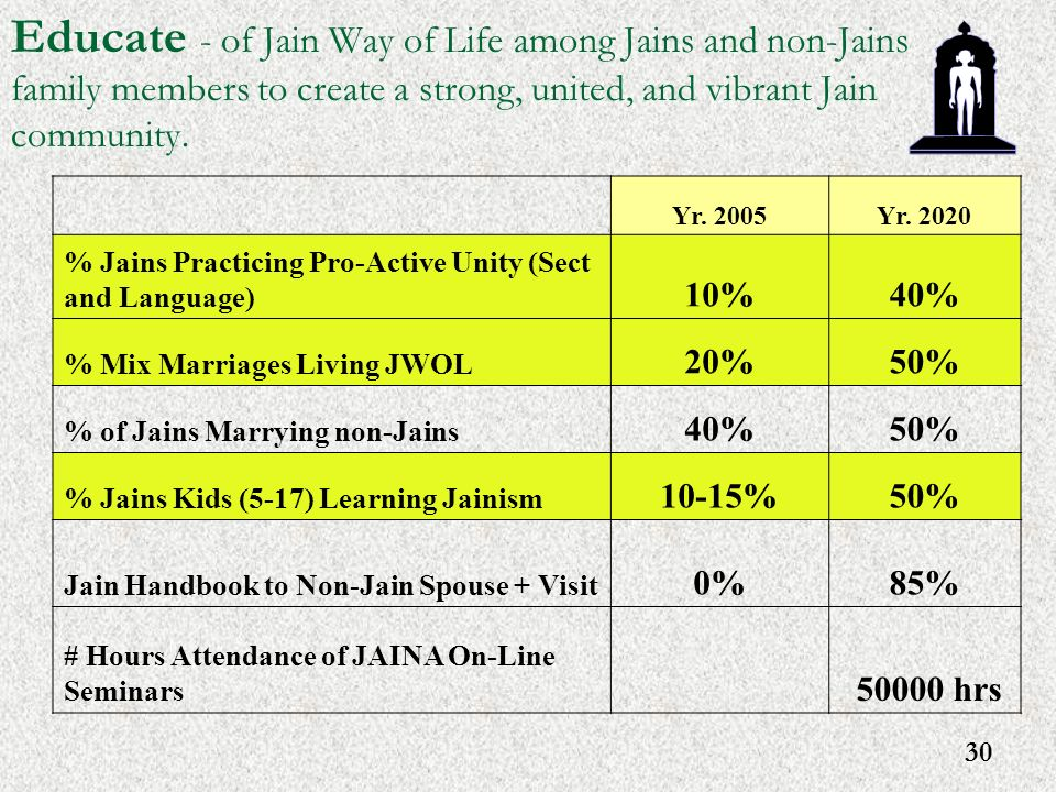 30 Educate - of Jain Way of Life among Jains and non-Jains family members to create a strong, united, and vibrant Jain community. Yr. 2005Yr. 2020 % J