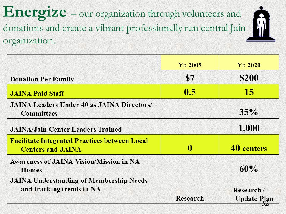 32 Energize – our organization through volunteers and donations and create a vibrant professionally run central Jain organization. Yr. 2005Yr. 2020 Do