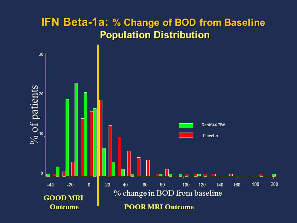 IFN Beta-1a: % Change of BOD from Baseline Population Distribution 0 10 20 30 -40 -20020406080100 120 140160 180 200 % of patients % change in BOD fro