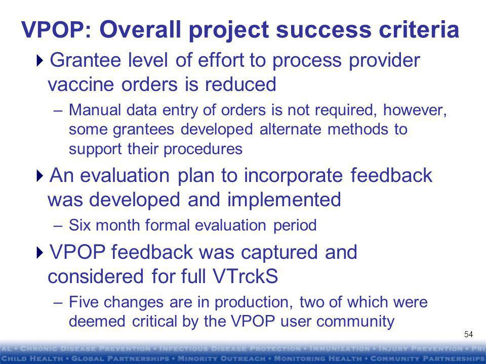 DRAFTDRAFT DRAFTDRAFT VPOP: Ordering activity Grantee Go-live Date Active provider sites/usersOrders MassachusettsMay 20 58/77106 CaliforniaJune 1 16/3476 ChicagoJune / ColoradoJuly 6 37/41185 Total 216/ May 18, Dec 31,
