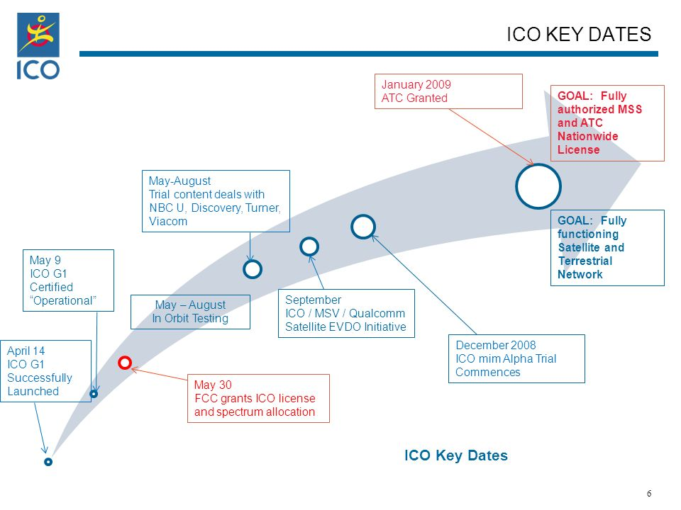 ICO KEY DATES ICO Key Dates April 14 ICO G1 Successfully Launched May 30 FCC grants ICO license and spectrum allocation May 9 ICO G1 Certified Operational May-August Trial content deals with NBC U, Discovery, Turner, Viacom May – August In Orbit Testing January 2009 ATC Granted December 2008 ICO mim Alpha Trial Commences GOAL: Fully authorized MSS and ATC Nationwide License GOAL: Fully functioning Satellite and Terrestrial Network 6 September ICO / MSV / Qualcomm Satellite EVDO Initiative