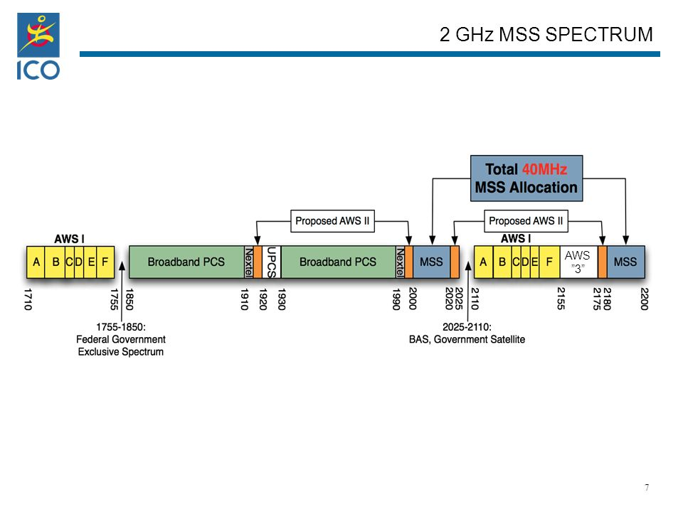 AWS 3 2 GHz MSS SPECTRUM 7