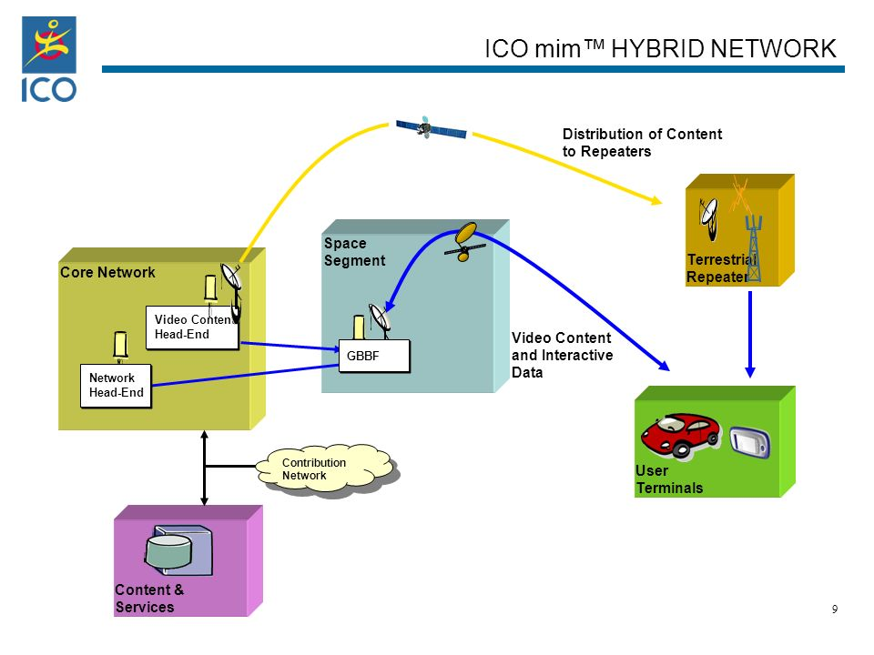 Space Segment Core Network Video Content Head-End Video Content Head-End Content & Services Video Content and Interactive Data Terrestrial Repeater S YSTEM O VERVIEW ICO mim HYBRID NETWORK Distribution of Content to Repeaters GBBF Network Head-End Network Head-End User Terminals Contribution Network Contribution Network 9