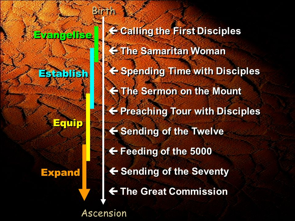 Evangelise Establish Equip Expand Birth Ascension Calling the First Disciples The Samaritan Woman Spending Time with Disciples The Sermon on the Mount