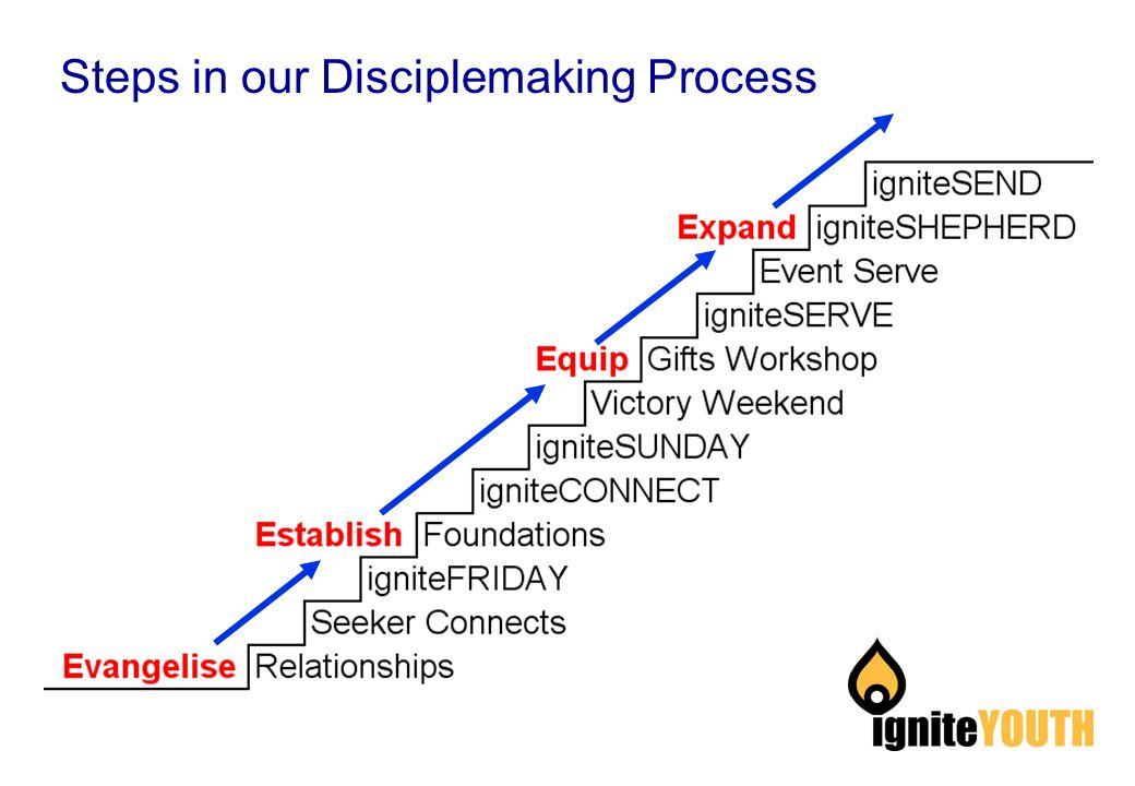 Steps in our Disciplemaking Process