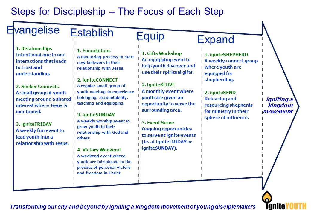 Evangelise Establish Equip Expand igniting a kingdom movement Steps for Discipleship – The Focus of Each Step 1.