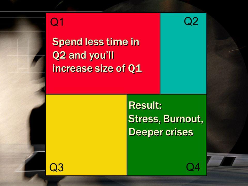 Q1 Q2 Q3 Q4 Q1 Result: Stress, Burnout, Deeper crises Result: Stress, Burnout, Deeper crises Spend less time in Q2 and youll increase size of Q1 Spend