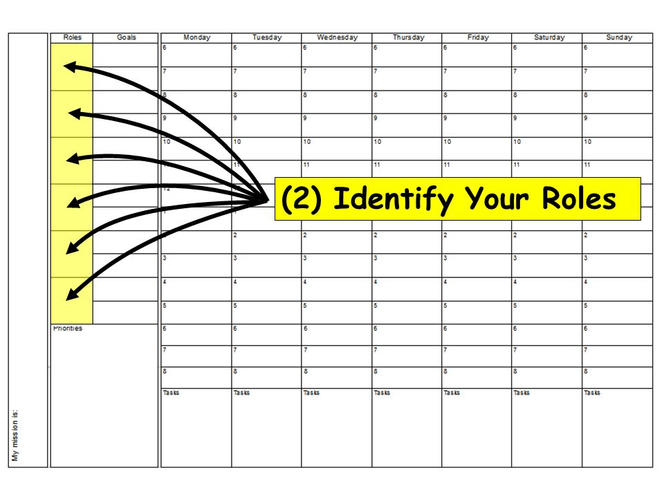 (2) Identify Your Roles