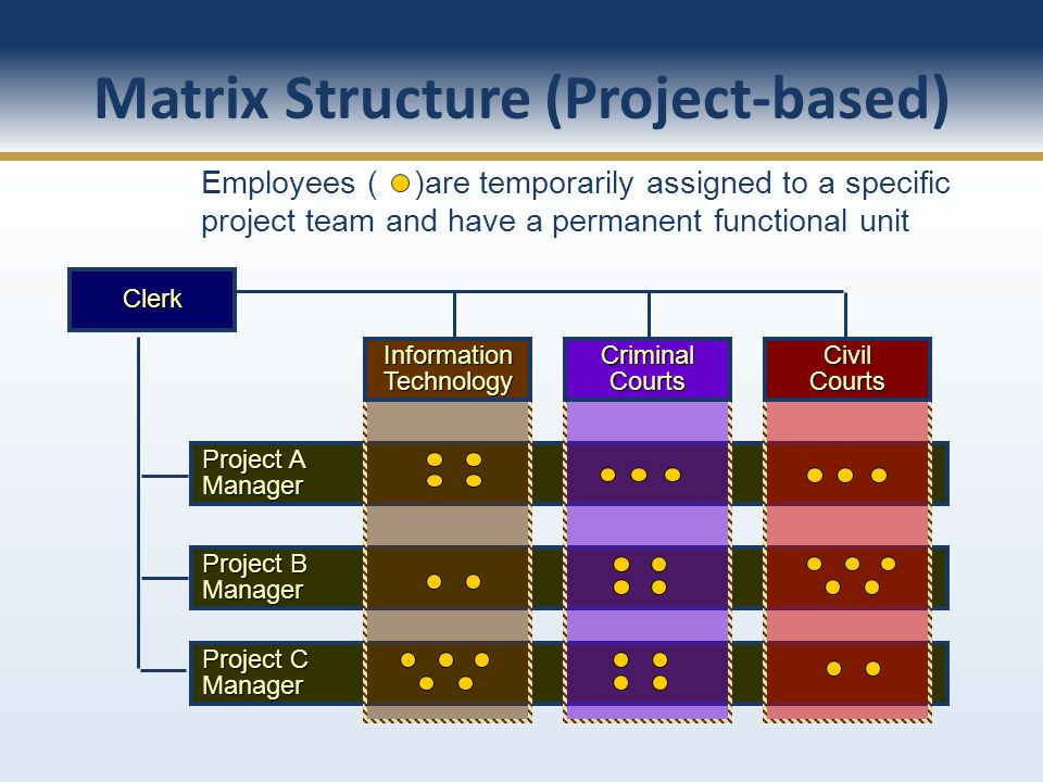 Project C Manager Project B Manager Project A Manager InformationTechnologyCriminalCourtsCivilCourts Matrix Structure (Project-based) Clerk Employees