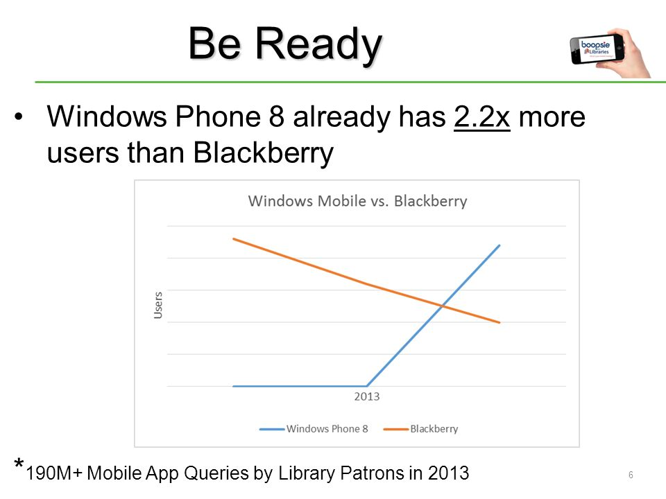 5 Blackberry usage down 59.9% since January * 190M+ Mobile App Queries by Library Patrons in 2013 Be Adaptable