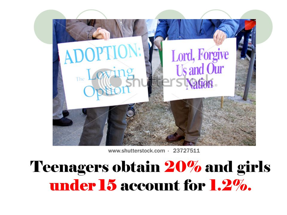 Teenagers obtain 20% and girls under 15 account for 1.2%.