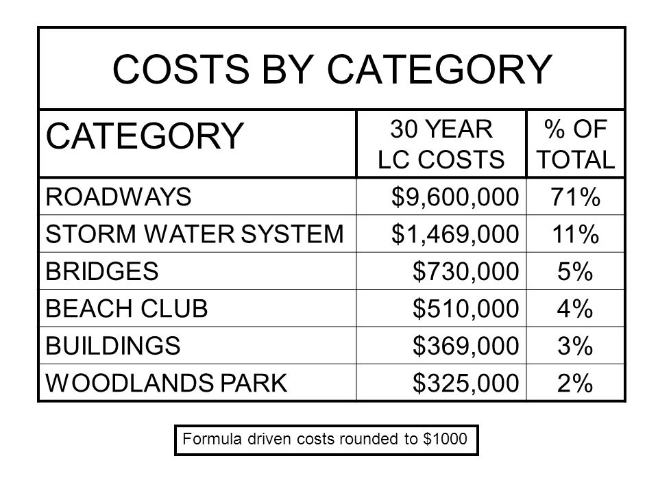 COSTS BY CATEGORY CATEGORY30 YEAR LC COSTS % OF TOTAL WALKWAYS$174,0002% WATER FEATURES$134,0001% WATERWAY PARK$106, 00<1% MISCELLANEOUS$82,000<1% NOTE: Does not include 2011 costs or Final 2012 Budget Data 30 YEAR TOTAL$13,499,000100% Formula driven costs rounded to $1000