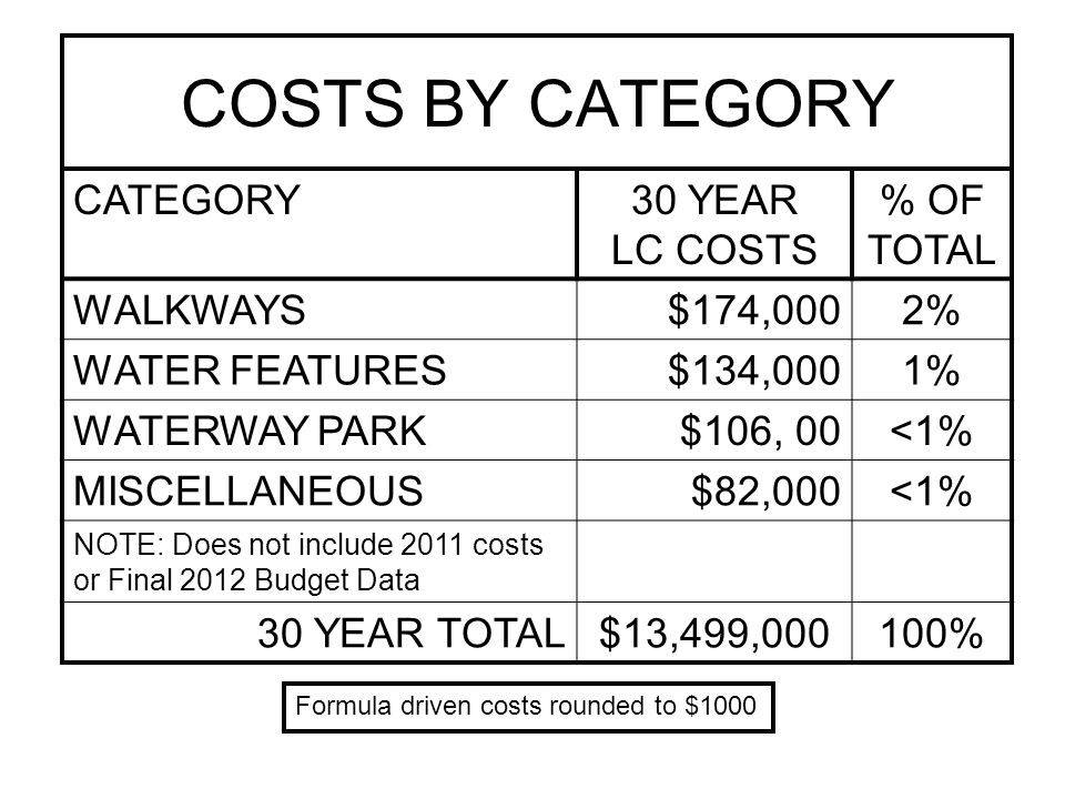 COSTS Peak Year – 2016 - $1,118,385 –Polly Gully Bridge$600,000 –Micro Surface 7.5 miles$320,000 –Replace CMP$146,925 –New Walkway$ 28,000 –Re-pave BC Parking Lot$ 23,460 Average Cost/Yr 2012-2021 - $595K Average Cost/Yr 2022-2031 - $388K Average Cost/Yr 2022-2031 - $366K