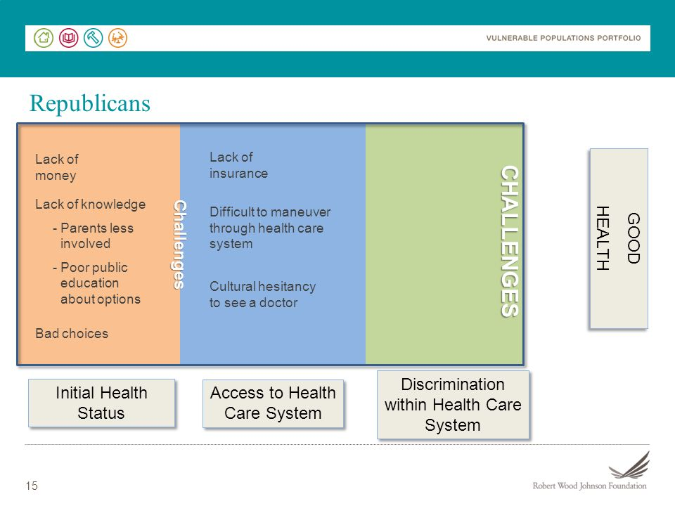 15 Initial Health Status Access to Health Care System Access to Health Care System Discrimination within Health Care System GOOD HEALTH GOOD HEALTH BARRIER Lack of money Lack of knowledge - Parents less involved - Poor public education about options Bad choices Challenges Lack of insurance Difficult to maneuver through health care system Cultural hesitancy to see a doctor CHALLENGES Republicans