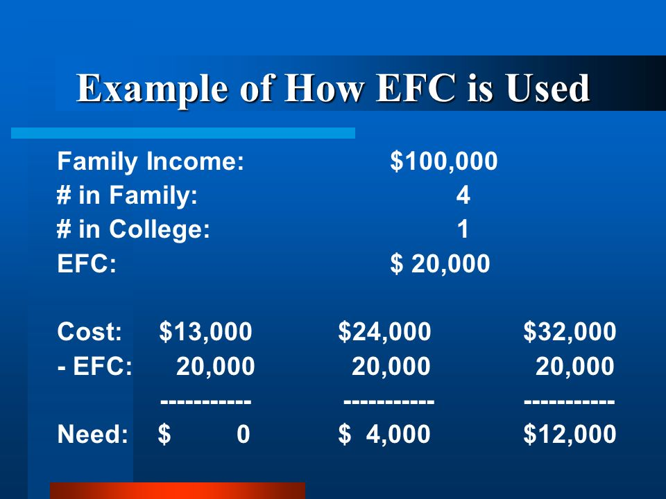 Example of How EFC is Used Family Income:$100,000 # in Family:4 # in College:1 EFC:$ 20,000 Cost: $13,000 $24,000$32,000 - EFC: 20,000 20,000 20,000 ----------- ---------------------- Need: $ 0 $ 4,000$12,000