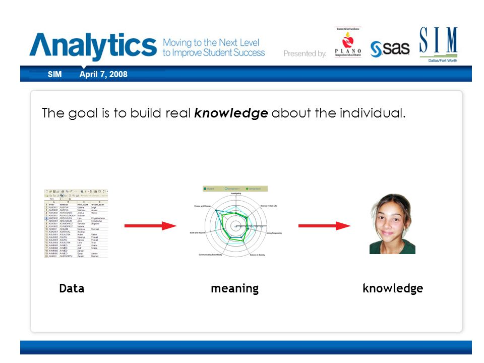 CoSN March 10, 2008SIM April 7, 2008 The goal is to build real knowledge about the individual. Datameaningknowledge