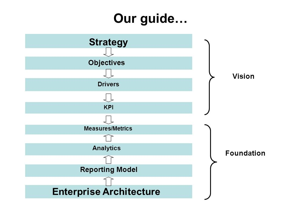 Strategy Our guide… Objectives Drivers KPI Enterprise Architecture Measures/Metrics Analytics Reporting Model Foundation Vision