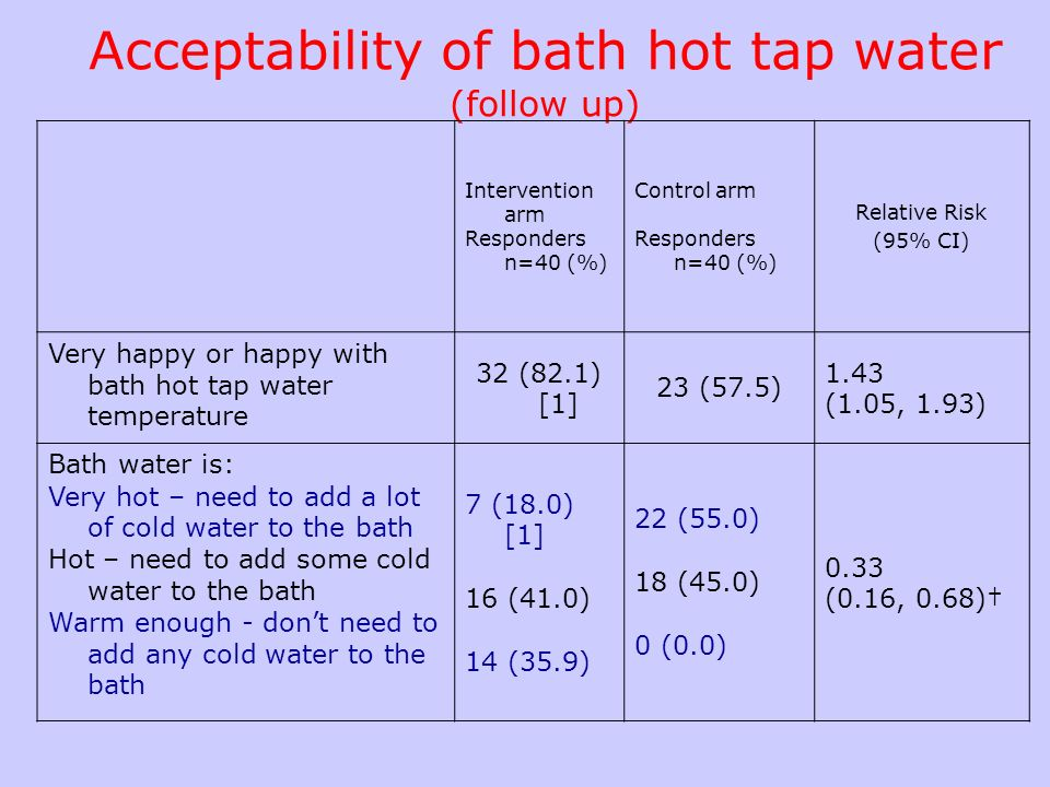 Bath time safety practices (follow up) Intervention arm responders n=40(%) Control arm responde rs n=40(%) Relative Risk (95% CI) Runs bath using cold water first* 5 (12.5)11 (27.5) 0.55 (0.22, 1.39) Bath water temperature checked for every bath 32 (84.2) [2]40 (100.0) 0.84 (0.73, 0.97) Child has been left alone in the bath* 13 (32.5)8 (20.5) [1] 1.11 (0.51, 2.41) Child has been left alone in bathroom whilst bath is running* 12 (30.8) [1]9 (22.5) 1.28 (0.62, 2.68)