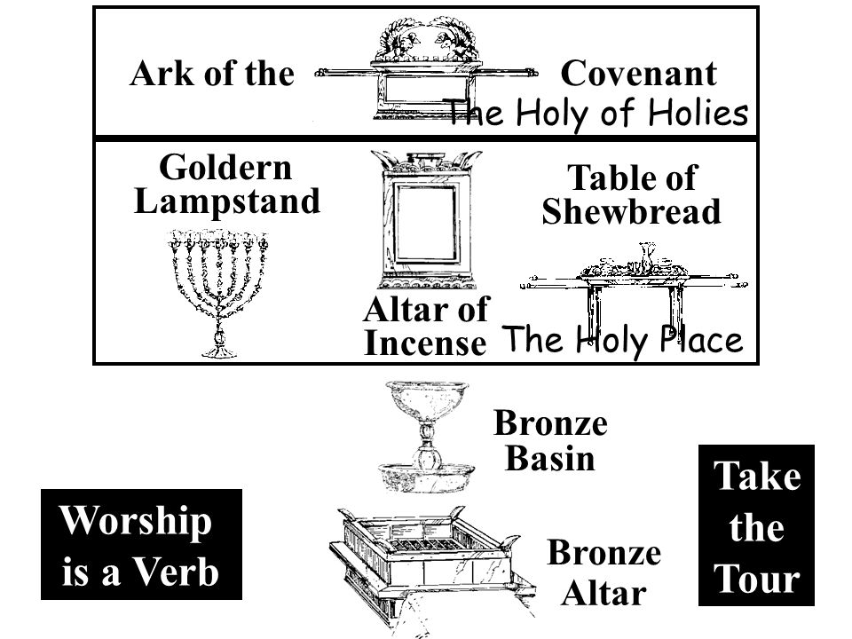 Altar of Incense Goldern Lampstand Table of Shewbread Basin Bronze Altar Bronze Ark of theCovenant The Holy Place The Holy of Holies Worship is a Verb