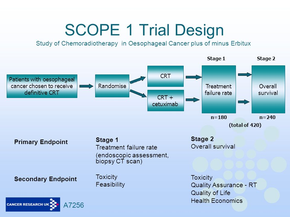 SCOPE 1 Trial Design Patients with oesophageal cancer chosen to receive definitive CRT Randomise CRT CRT + cetuximab Treatment failure rate Overall su