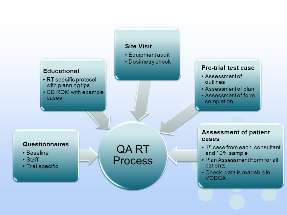 QA RT Process Questionnaires Baseline Staff Trial specific Educational RT specific protocol with planning tips CD ROM with example cases Site Visit Eq