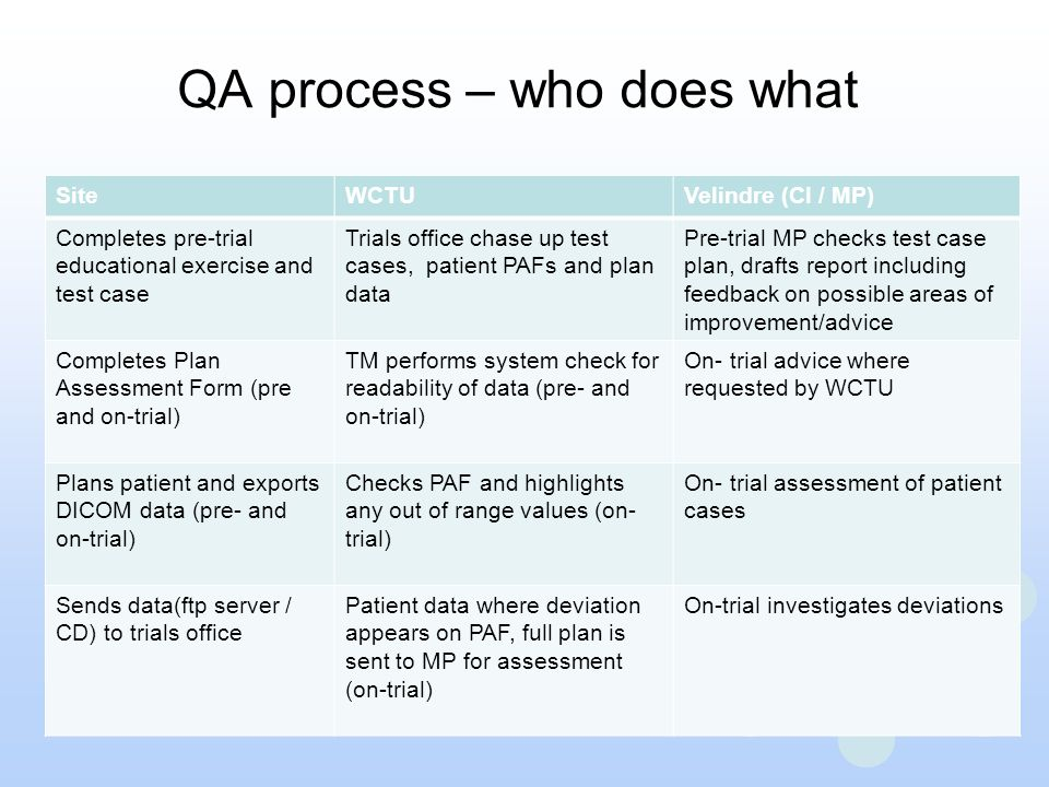 QA process – who does what SiteWCTUVelindre (CI / MP) Completes pre-trial educational exercise and test case Trials office chase up test cases, patien