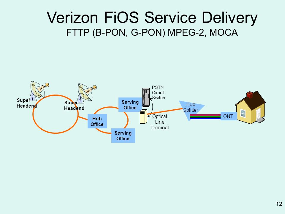 12 Verizon FiOS Service Delivery FTTP (B-PON, G-PON) MPEG-2, MOCA Super Headend Super Headend Hub Office Serving Office PSTN Circuit Switch Optical Li