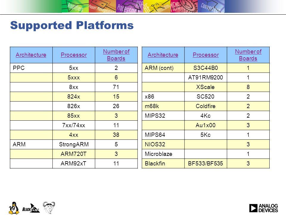 19 Supported Platforms ArchitectureProcessor Number of Boards PPC5xx2 5xxx6 8xx71 824x15 826x26 85xx3 7xx/74xx11 4xx38 ARMStrongARM5 ARM720T3 ARM92xT1