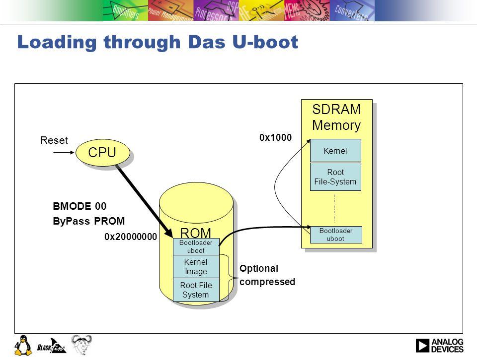 4 Loading through Das U-boot SDRAM Memory SDRAM Memory Root File-System Kernel ROM Kernel Image Bootloader uboot Root File System Reset Bootloader ubo