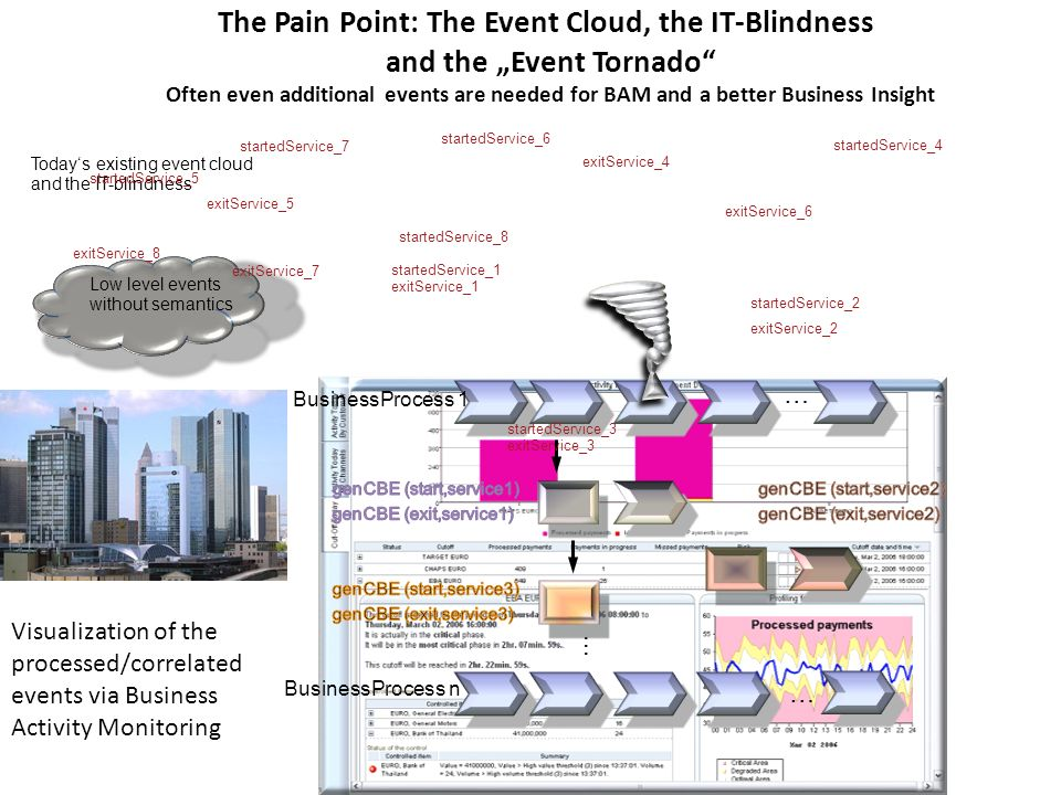 The Pain Point: The Event Cloud, the IT-Blindness and the Event Tornado Often even additional events are needed for BAM and a better Business Insight Todays existing event cloud and the IT-blindness … … BusinessProcess 1 BusinessProcess n … exitService_1 startedService_1 startedService_3 exitService_3 startedService_2 exitService_2 startedService_4 exitService_4 startedService_6 exitService_6 startedService_5 exitService_5 startedService_7 exitService_7 startedService_8 exitService_8 Low level events without semantics Visualization of the processed/correlated events via Business Activity Monitoring