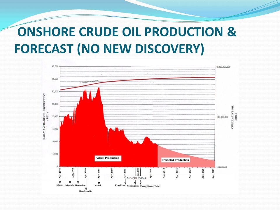 ONSHORE CRUDE OIL PRODUCTION & FORECAST (NO NEW DISCOVERY)