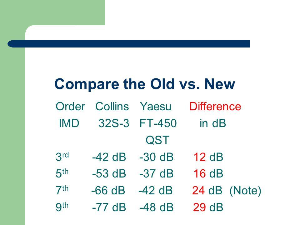 Compare the Old vs. New Order Collins Yaesu Difference IMD 32S-3 FT-450 in dB QST 3 rd -42 dB -30 dB 12 dB 5 th -53 dB -37 dB 16 dB 7 th -66 dB -42 dB