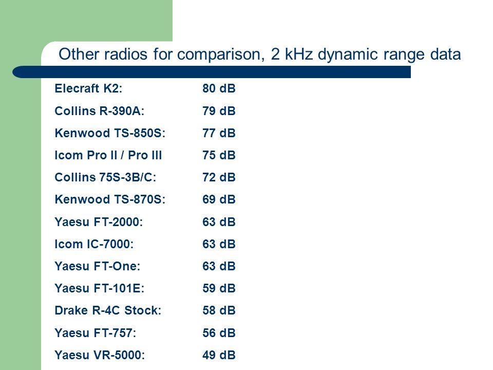Elecraft K2:80 dB Collins R-390A:79 dB Kenwood TS-850S:77 dB Icom Pro II / Pro III75 dB Collins 75S-3B/C:72 dB Kenwood TS-870S:69 dB Yaesu FT-2000:63