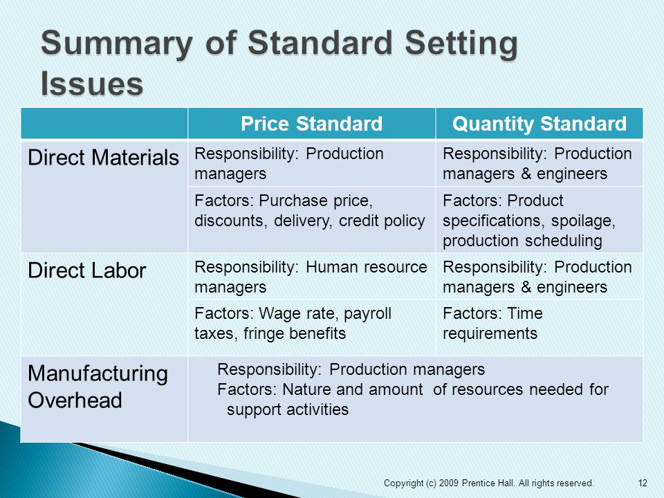 Price StandardQuantity Standard Direct Materials Responsibility: Production managers Responsibility: Production managers & engineers Factors: Purchase
