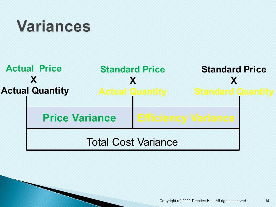 Efficiency VariancePrice Variance Actual Price X Actual Quantity Standard Price X Actual Quantity Standard Price X Standard Quantity Total Cost Varian