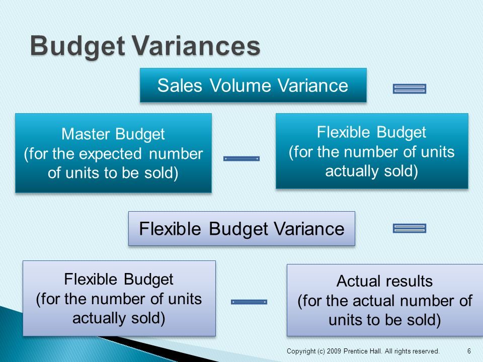 Sales Volume Variance Flexible Budget (for the number of units actually sold) Flexible Budget (for the number of units actually sold) Master Budget (f