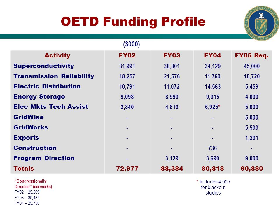 OETD Funding Profile Congressionally Directed (earmarks) FY02 – 25,209 FY03 – 30,437 FY04 – 25,750 * Includes 4,905 for blackout studies ActivityFY02F