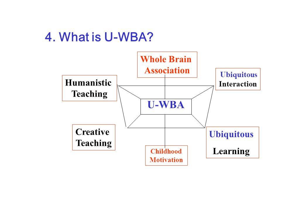 4. What is U-WBA? U-WBA Whole Brain Association Humanistic Teaching Ubiquitous Interaction Creative Teaching Childhood Motivation Ubiquitous Learning