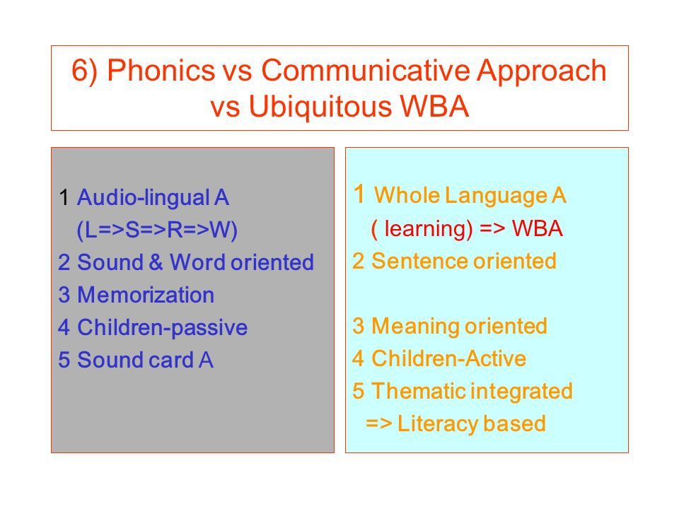 6) Phonics vs Communicative Approach vs Ubiquitous WBA 1 Audio-lingual A (L=>S=>R=>W) 2 Sound & Word oriented 3 Memorization 4 Children-passive 5 Sound card A 1 Whole Language A ( learning) => WBA 2 Sentence oriented 3 Meaning oriented 4 Children-Active 5 Thematic integrated => Literacy based