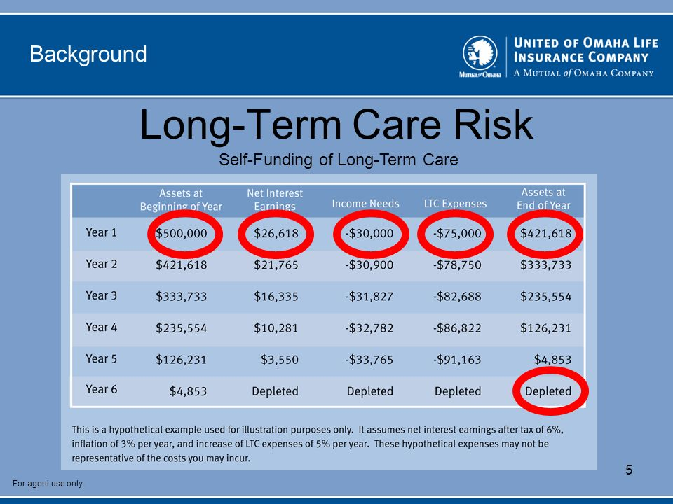 For agent use only. 5 Background Long-Term Care Risk Self-Funding of Long-Term Care